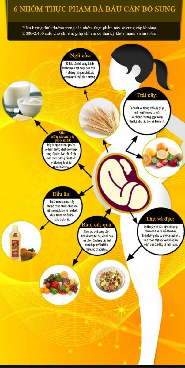 6 nhóm thực phẩm bà bầu cần ăn